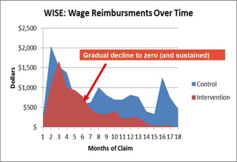 Reimbursement graph